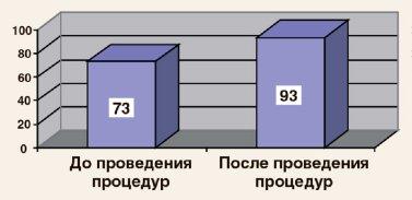 tsep expert2 1 - HydraFacial MD®: Клинические результаты | Д.м.н Владимир Цепколенко