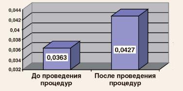 tsep expert2 3 - HydraFacial®: Клинические результаты | Д.м.н Владимир Цепколенко
