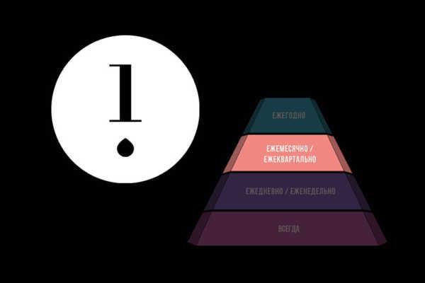Пирамида здоровья кожи