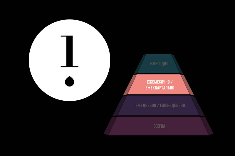 Компания HydraFacial® создала «Пирамиду здоровья кожи»