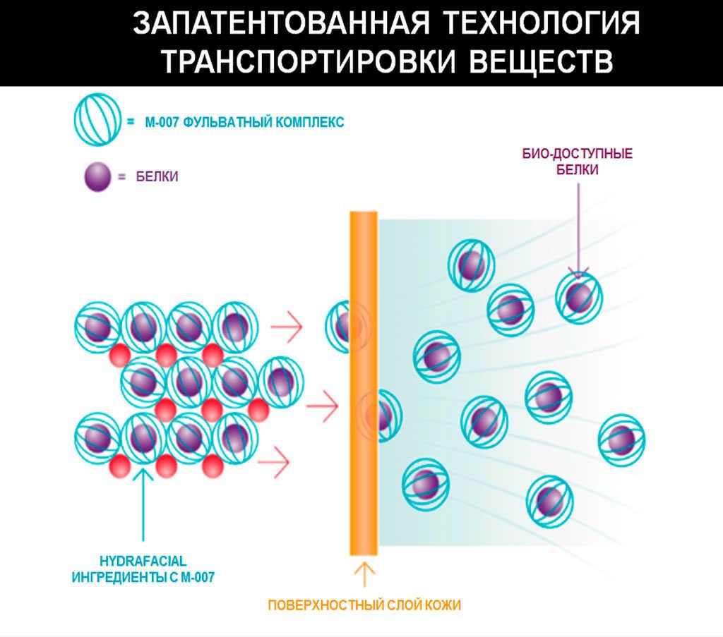 M-007 HydraFacial