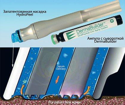 Насадка совершает эксфолиацию верхнего слоя кожи, одновременно насыщая ее лечебными сыворотками